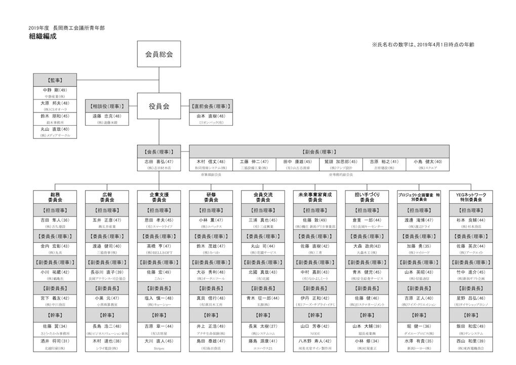 2019年度 長岡商工会議所 青年部 組織図